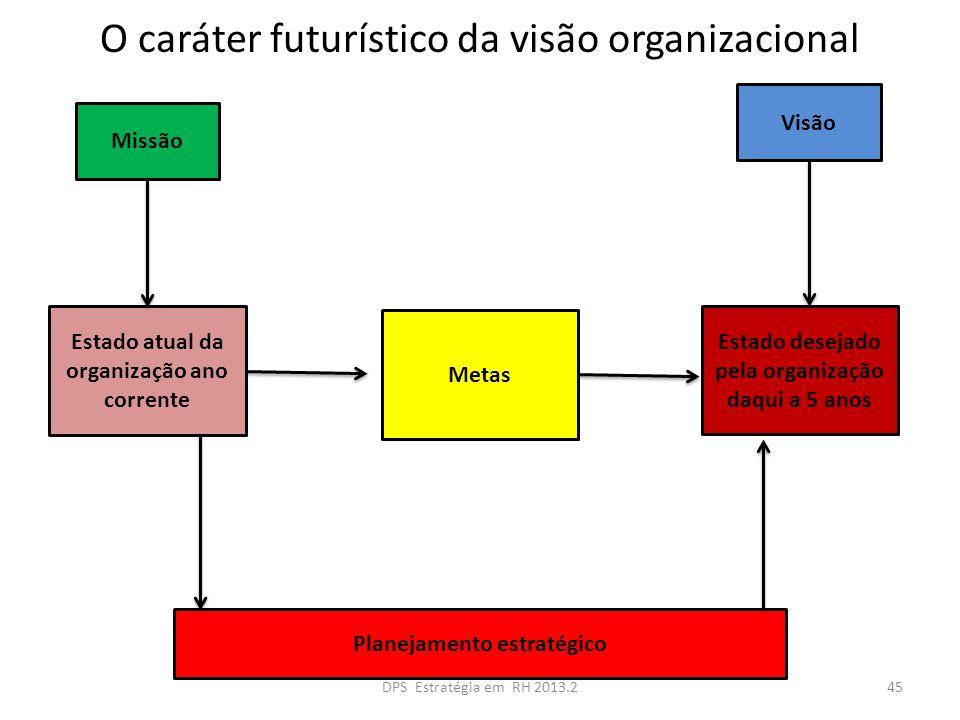 O caráter futurístico da visão organizacional Metas Estado atual da organização ano corrente Estado desejado pela organização daqui a 5 anos Visão Mis