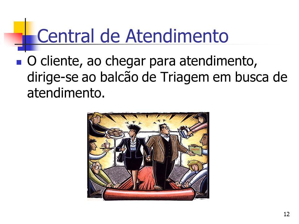 12 Central de Atendimento O cliente, ao chegar para atendimento, dirige-se ao balcão de Triagem em busca de atendimento.