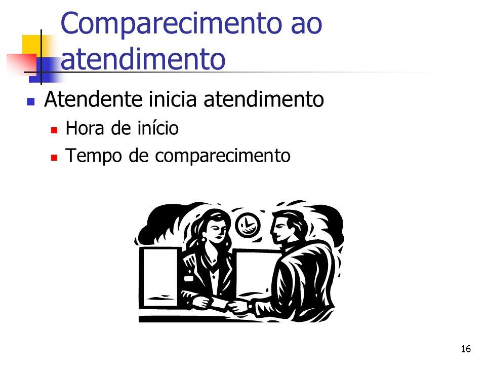 16 Comparecimento ao atendimento Atendente inicia atendimento Hora de início Tempo de comparecimento