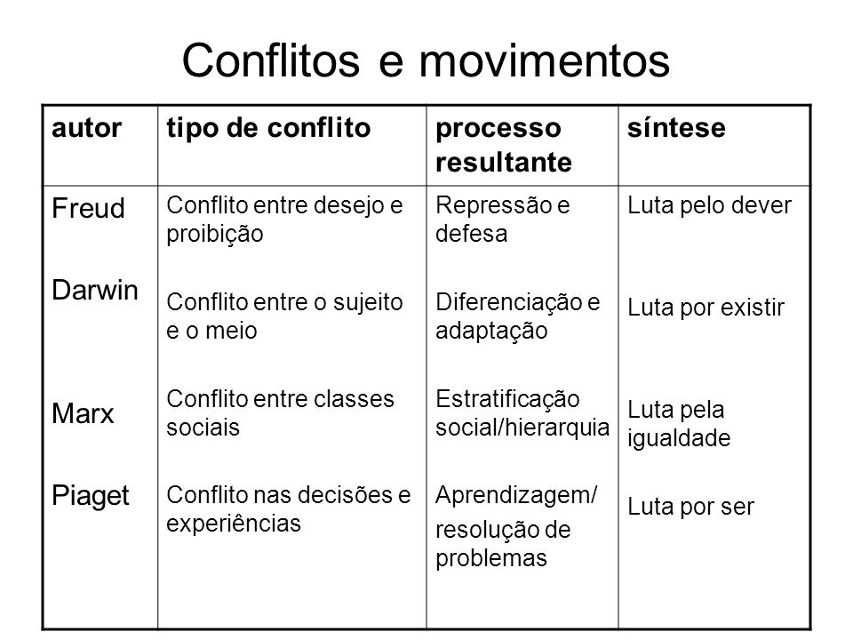 Conflitos e movimentos autortipo de conflitoprocesso resultante síntese Freud Darwin Marx Piaget Conflito entre desejo e proibição Conflito entre o su