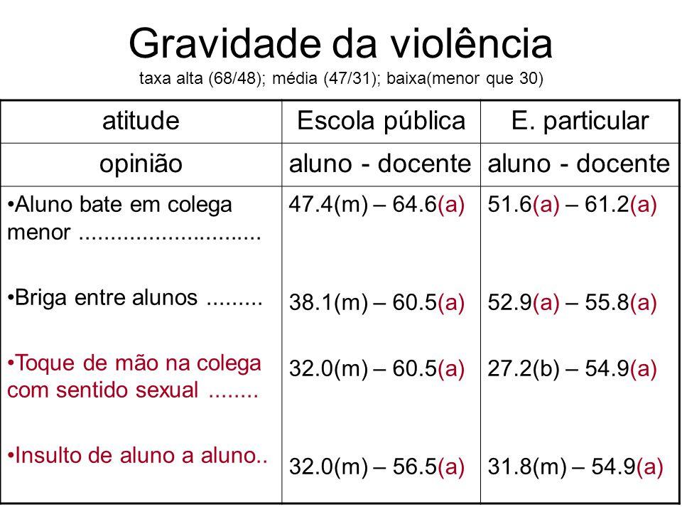 Gravidade da violência taxa alta (68/48); média (47/31); baixa(menor que 30) atitudeEscola públicaE. particular opiniãoaluno - docente Aluno bate em c