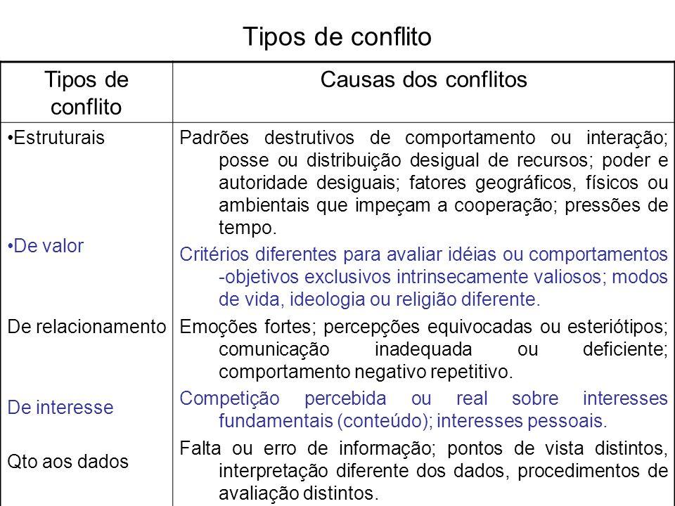 Tipos de conflito Causas dos conflitos Estruturais De valor De relacionamento De interesse Qto aos dados Padrões destrutivos de comportamento ou inter