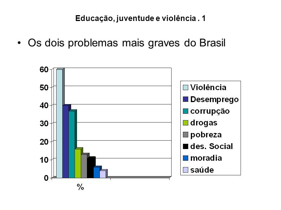 Educação, juventude e violência. 1 Os dois problemas mais graves do Brasil