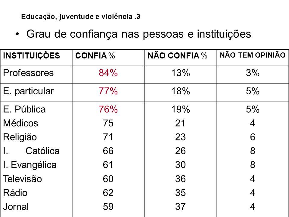 Educação, juventude e violência.3 Grau de confiança nas pessoas e instituições INSTITUIÇÕESCONFIA %NÃO CONFIA % NÃO TEM OPINIÃO Professores84%13%3% E.