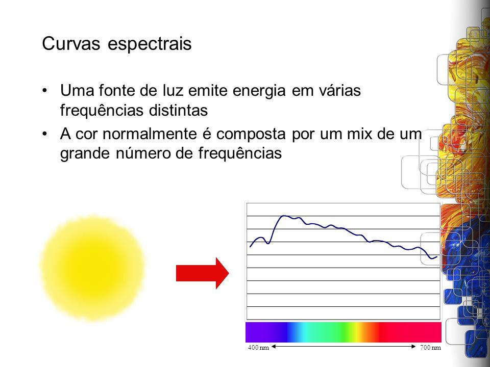 Curvas espectrais Uma fonte de luz emite energia em várias frequências distintas A cor normalmente é composta por um mix de um grande número de frequê