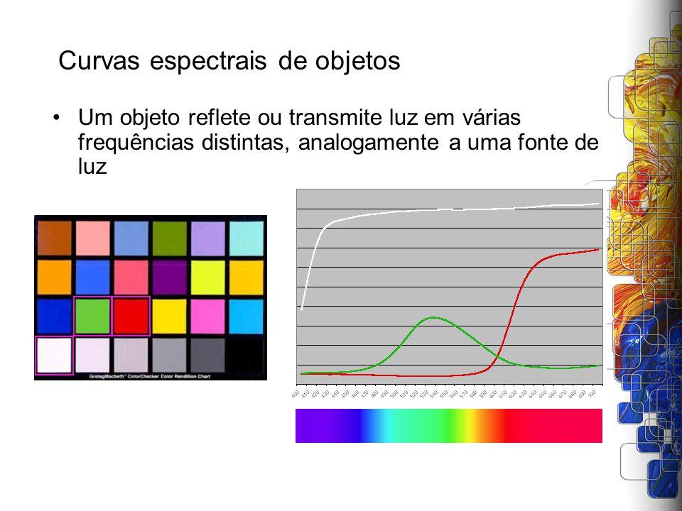 Curvas espectrais de objetos Um objeto reflete ou transmite luz em várias frequências distintas, analogamente a uma fonte de luz