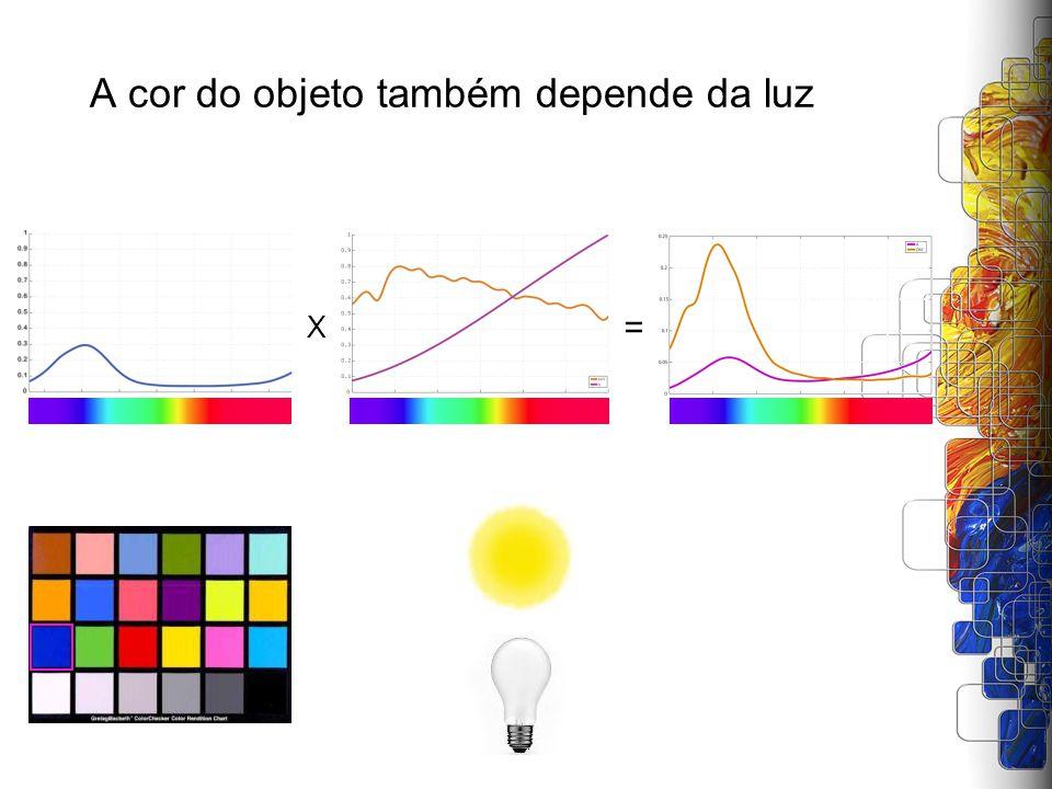 A cor do objeto também depende da luz X =