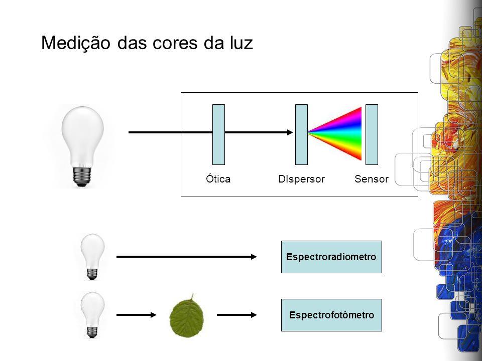 Medição das cores da luz ÓticaDIspersorSensor Espectroradiometro Espectrofotômetro