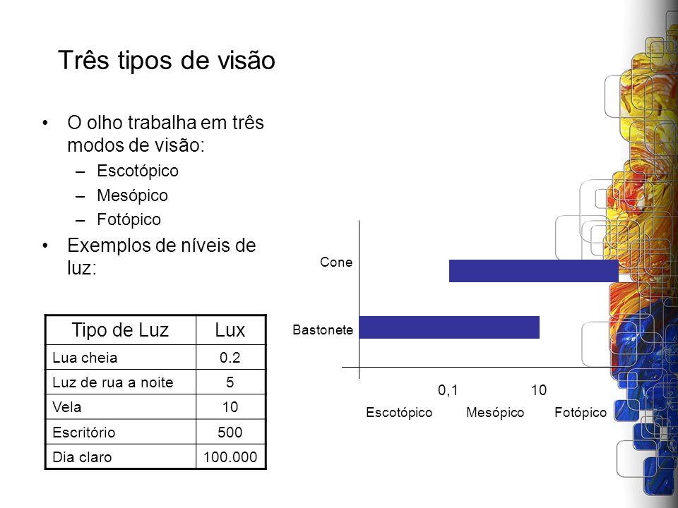 Três tipos de visão O olho trabalha em três modos de visão: –Escotópico –Mesópico –Fotópico Exemplos de níveis de luz: 0,110 EscotópicoMesópicoFotópic