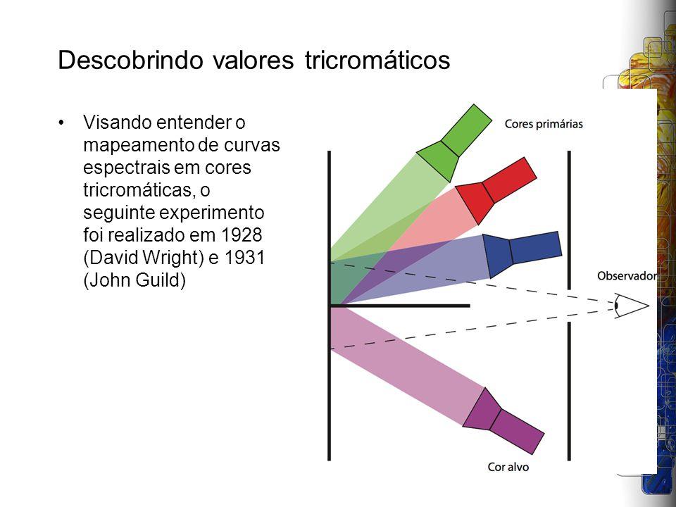 Descobrindo valores tricromáticos Visando entender o mapeamento de curvas espectrais em cores tricromáticas, o seguinte experimento foi realizado em 1