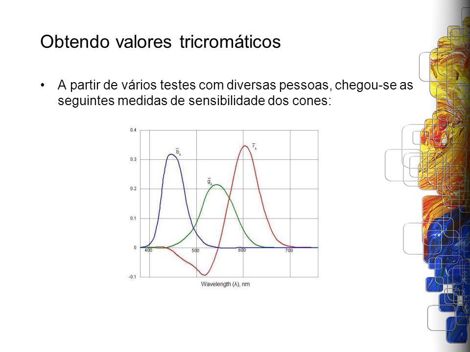 Obtendo valores tricromáticos A partir de vários testes com diversas pessoas, chegou-se as seguintes medidas de sensibilidade dos cones: