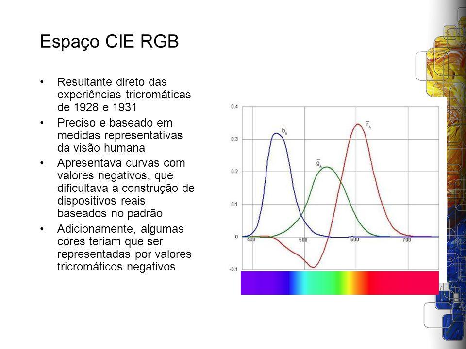 Espaço CIE RGB Resultante direto das experiências tricromáticas de 1928 e 1931 Preciso e baseado em medidas representativas da visão humana Apresentav