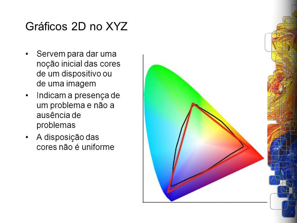 Gráficos 2D no XYZ Servem para dar uma noção inicial das cores de um dispositivo ou de uma imagem Indicam a presença de um problema e não a ausência d
