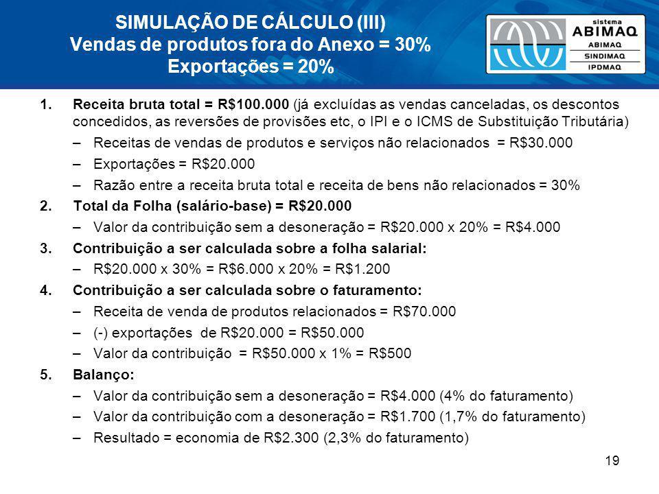 SIMULAÇÃO DE CÁLCULO (III) Vendas de produtos fora do Anexo = 30% Exportações = 20% 1.Receita bruta total = R$100.000 (já excluídas as vendas cancelad
