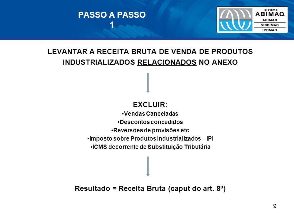 PASSO A PASSO 1 LEVANTAR A RECEITA BRUTA DE VENDA DE PRODUTOS INDUSTRIALIZADOS RELACIONADOS NO ANEXO EXCLUIR: Vendas Canceladas Descontos concedidos R