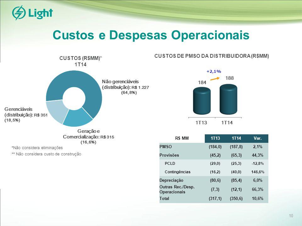 Custos e Despesas Operacionais Gerenciáveis (distribuição): R$ 351 (18,5%) Geração e Comercialização: R$ 315 (16,6%) Não gerenciáveis (distribuição): R$ 1.227 (64,8%) *Não considera eliminações ** Não considera custo de construção CUSTOS DE PMSO DA DISTRIBUIDORA (R$MM) CUSTOS (R$MM)* 1T14 184 188 +2,1% 1T141T13 R$ MM1T131T14Var.