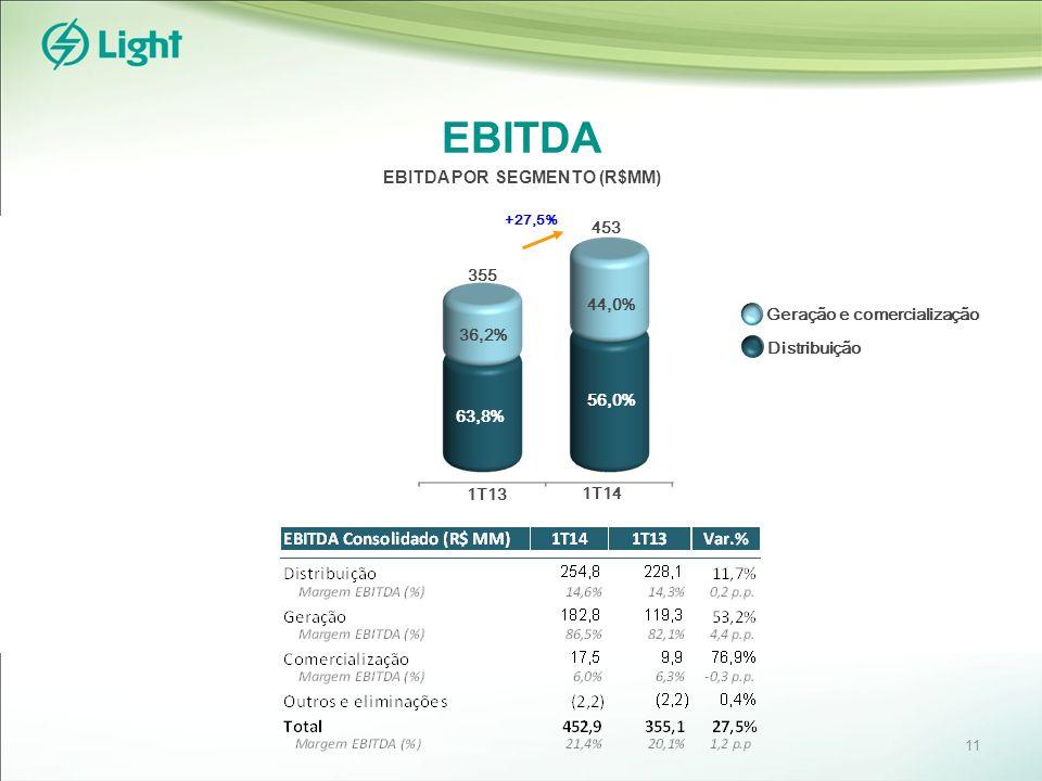 EBITDA EBITDA POR SEGMENTO (R$MM) 453 +27,5% 355 44,0% 56,0% 36,2% 63,8% 1T13 1T14 64,9% Geração e comercialização Distribuição 11