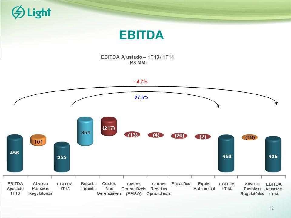 EBITDA EBITDA 1T13 EBITDA 1T14 Receita Líquida Custos Não Gerenciáveis Custos Gerenciáveis (PMSO) Provisões 101 Ativos e Passivos Regulatórios EBITDA