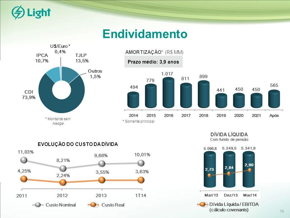 Endividamento Prazo médio: 3,9 anos AMORTIZAÇÃO* (R$ MM) Custo Nominal Custo Real DÍVIDA LÍQUIDA Com fundo de pensão 2,58 2,84 * Montante sem Hedge * Somente principal EVOLUÇÃO DO CUSTO DA DÍVIDA 2012 2011 1T14 2,24% 8,21% 3,63% 10,01% 4,25% 11,03% 2013 Dívida Líquida / EBITDA (cálculo covenants) 494 779 1.017 811 9,68% 3,55% 899 441 450 565 TJLP 13,5% CDI 73,9% IPCA 10,7% Outros 1,5% U$/Euro * 0,4% 14 Mar/13 2,84 2,90 Mar/14Dez/13 5.096,8 5.249,5 5.341,8 2,73