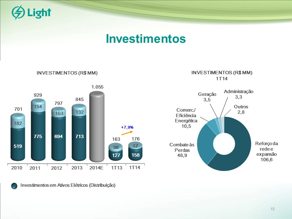 Investimentos INVESTIMENTOS (R$ MM) 1T14 Geração 3,5 Administração 3,3 Outros 2,8 Reforço da rede e expansão 106,6 Combate às Perdas 48,9 Comerc./ Efi