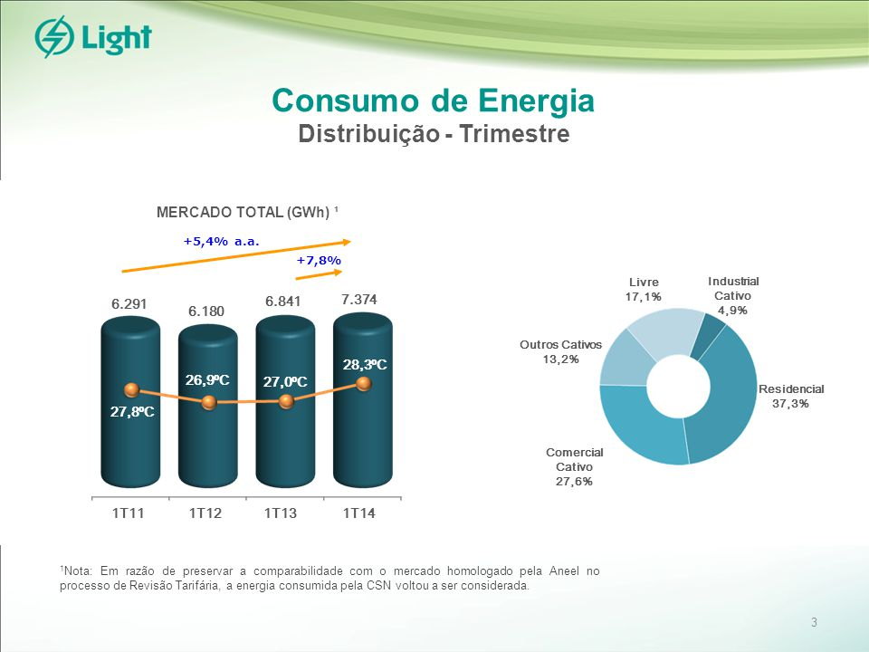 Consumo de Energia Distribuição - Trimestre +7,8% 6.841 6.180 27,0ºC 28,3ºC 1T12 6.291 7.374 1T11 26,9ºC 27,8ºC +5,4% a.a.