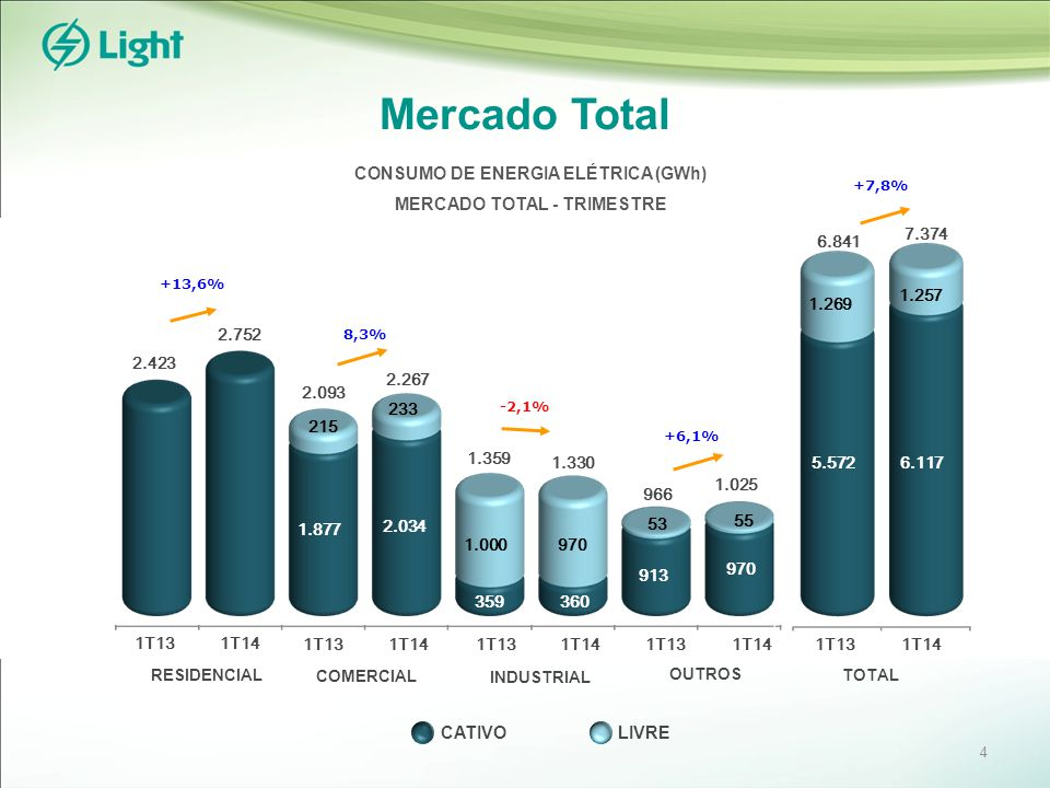 +7,8% Mercado Total RESIDENCIAL INDUSTRIAL COMERCIAL OUTROS TOTAL 1T131T14 5.572 6.117 6.841 1.269 1.257 7.374 +6,1% 913 970 966 53 55 1.025 8,3% 2.093 215 233 2.267 359360 1.359 1.000 970 1.330 +13,6% 2.423 2.752 CONSUMO DE ENERGIA ELÉTRICA (GWh) MERCADO TOTAL - TRIMESTRE 1T131T14 1T131T14 1T131T14 1T131T14 -2,1% LIVRE CATIVO 1.877 2.034 4
