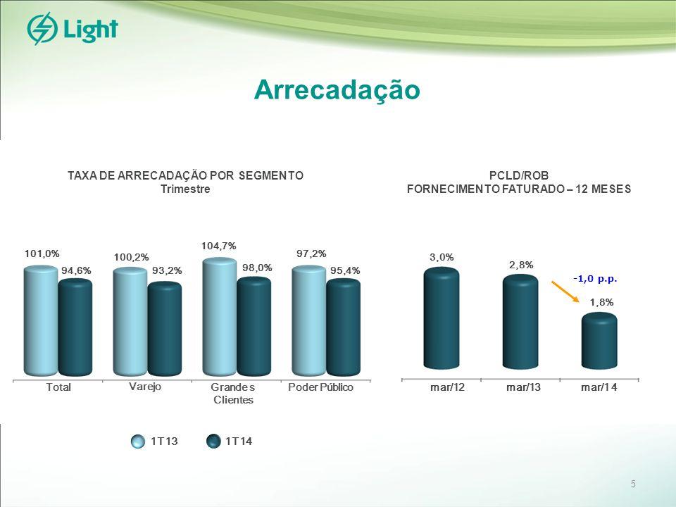 TAXA DE ARRECADAÇÃO POR SEGMENTO Trimestre 1T131T14 101,0% 94,6% 100,2% 93,2% 104,7% 98,0% 97,2% 95,4% Total Varejo Grande s Clientes Poder Público PCLD/ROB FORNECIMENTO FATURADO – 12 MESES mar/12 mar/1 4 mar/13 3,0% 2,8% 1,8% Arrecadação 5 -1,0 p.p.