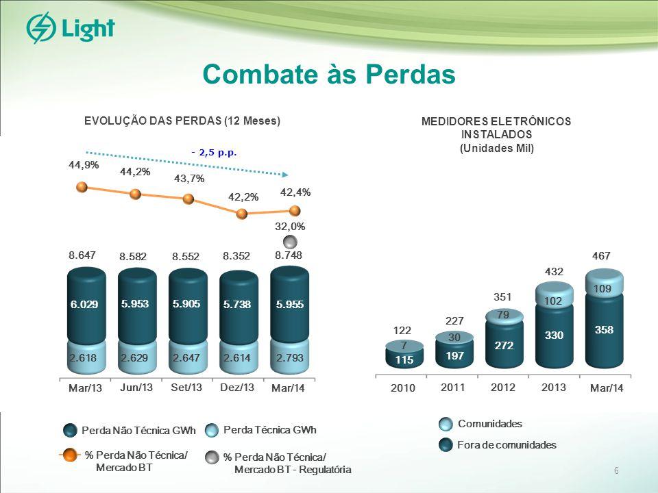 Combate às Perdas MEDIDORES ELETRÔNICOS INSTALADOS (Unidades Mil) 351 EVOLUÇÃO DAS PERDAS (12 Meses) 43,7% 32,0% % Perda Não Técnica/ Mercado BT Perda