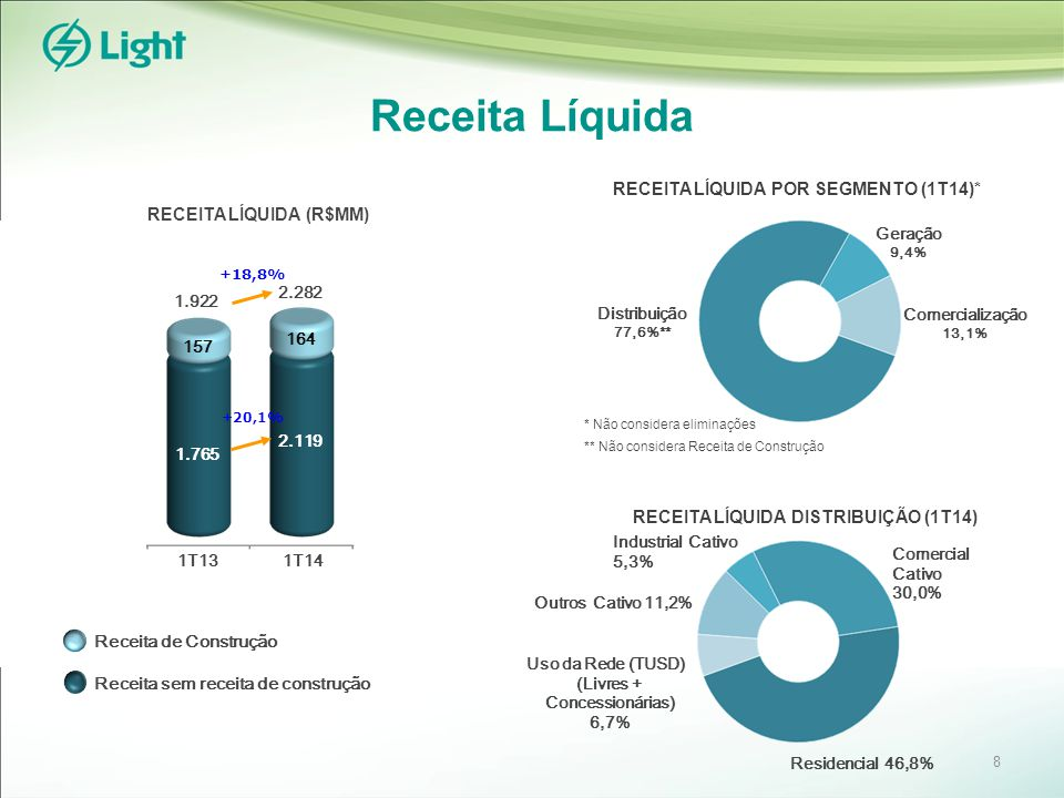 Receita Líquida Comercial Cativo 30,0% RECEITA LÍQUIDA (R$MM) Geração 9,4% Distribuição 77,6%** RECEITA LÍQUIDA POR SEGMENTO (1T14)* Comercialização 13,1% * Não considera eliminações ** Não considera Receita de Construção RECEITA LÍQUIDA DISTRIBUIÇÃO (1T14) Industrial Cativo 5,3% Outros Cativo 11,2% Uso da Rede (TUSD) (Livres + Concessionárias) 6,7% Residencial 46,8% Receita de Construção Receita sem receita de construção +18,8% 1.765 2.119 164 157 1.922 2.282 1T14 1T13 8 +20,1%