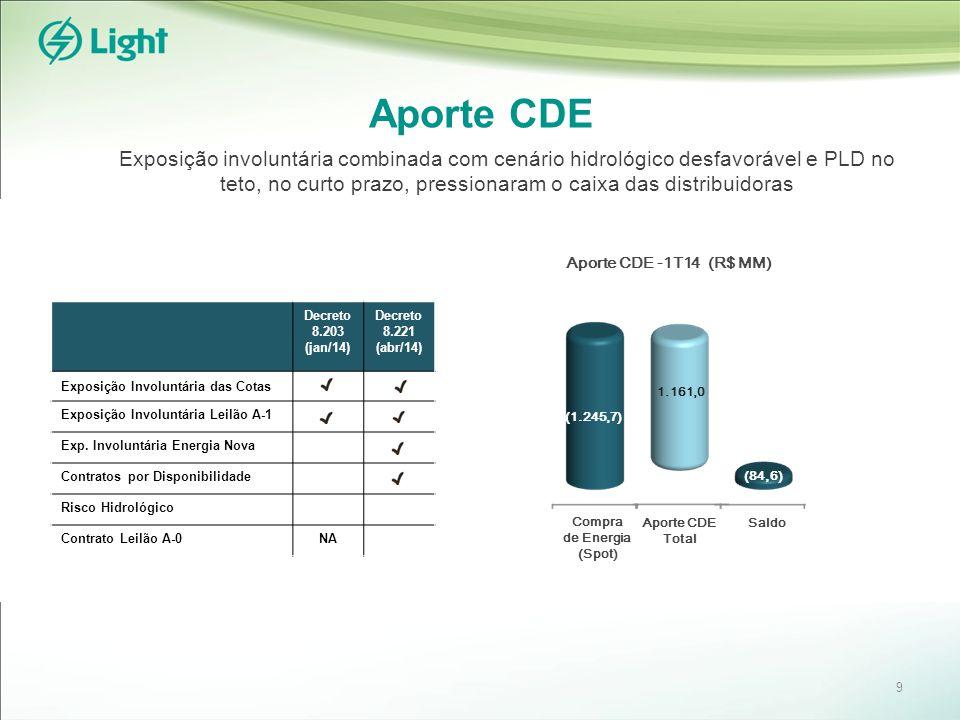 Aporte CDE 9 Exposição involuntária combinada com cenário hidrológico desfavorável e PLD no teto, no curto prazo, pressionaram o caixa das distribuidoras Compra de Energia (Spot) (84,6) Aporte CDE -1T14 (R$ MM) Aporte CDE Total Saldo (1.245,7) 1.161,0 Decreto 8.203 (jan/14) Decreto 8.221 (abr/14) Exposição Involuntária das Cotas Exposição Involuntária Leilão A-1 Exp.