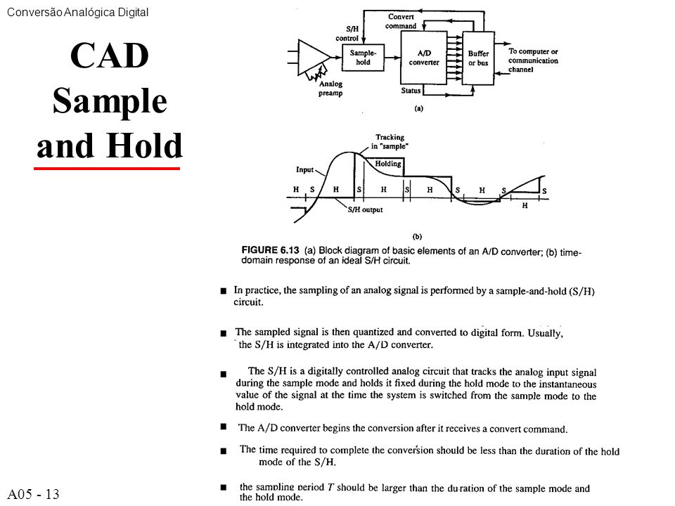 A513 CAD Sample and Hold Conversão Analógica Digital A05 - 13