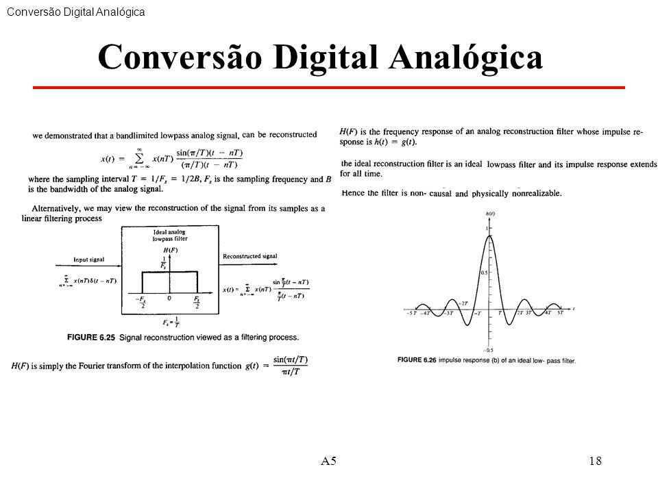 A518 Conversão Digital Analógica