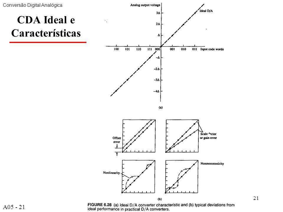 A521 CDA Ideal e Características Conversão Digital Analógica A05 - 21