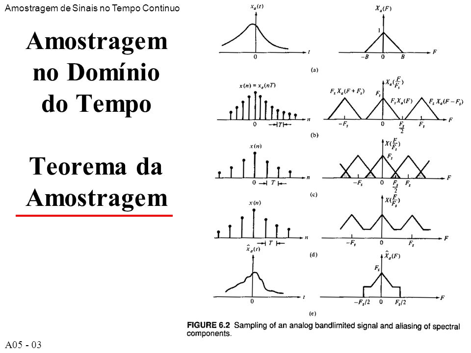 A54 Amostragem no Domínio do Tempo Teorema da Amostragem Amostragem de Sinais no Tempo Continuo