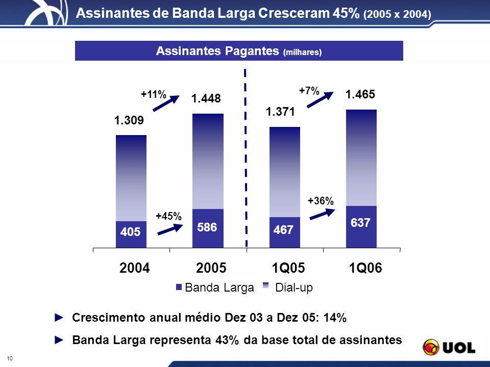 10 Assinantes de Banda Larga Cresceram 45% (2005 x 2004) Crescimento anual médio Dez 03 a Dez 05: 14% Banda Larga representa 43% da base total de assi