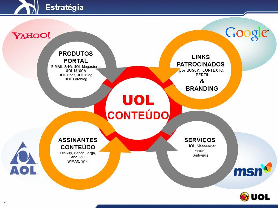 13 Estratégia UOL CONTEÚDO SERVIÇOS UOL Messenger Firewall Antivirus LINKS PATROCINADOS por BUSCA, CONTEXTO, PERFIL & BRANDING ASSINANTES CONTEÚDO Dia
