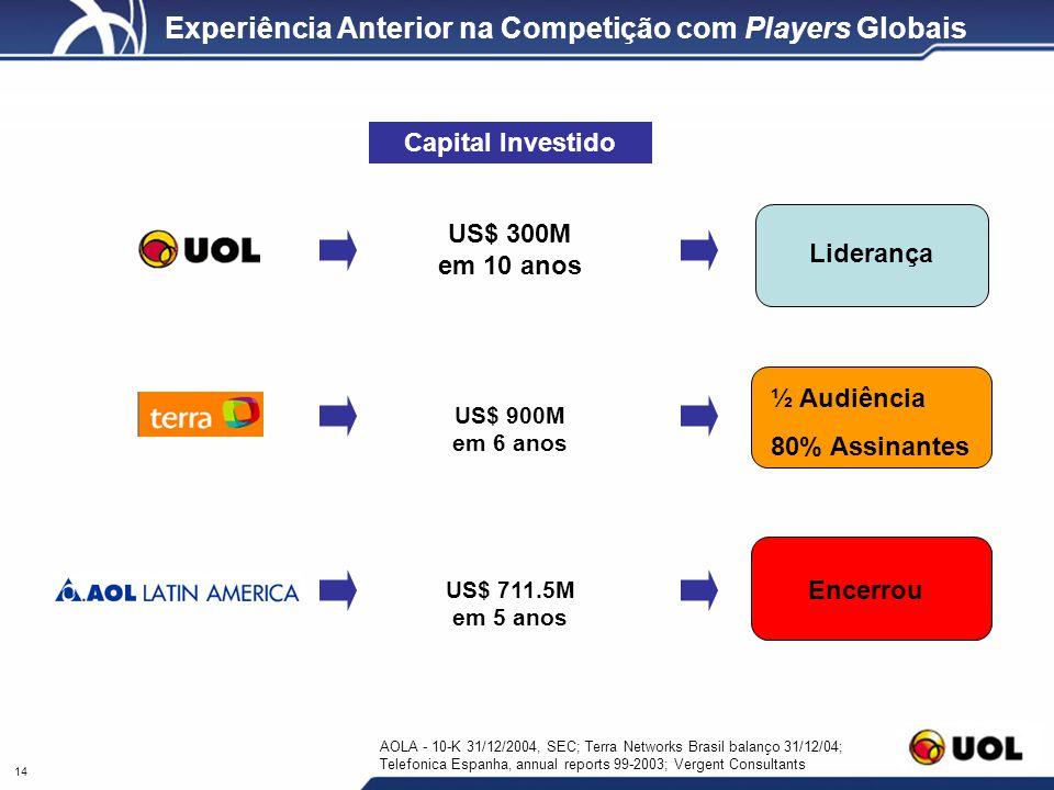 14 Experiência Anterior na Competição com Players Globais Liderança Encerrou ½ Audiência 80% Assinantes US$ 300M em 10 anos US$ 900M em 6 anos US$ 711