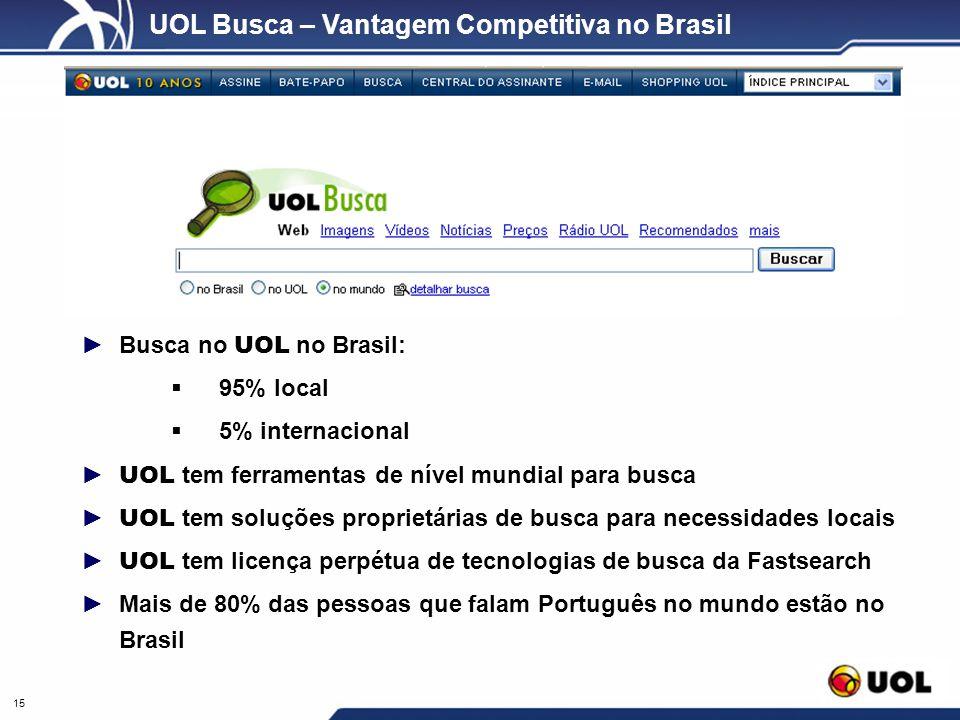 15 UOL Busca – Vantagem Competitiva no Brasil Busca no UOL no Brasil: 95% local 5% internacional UOL tem ferramentas de nível mundial para busca UOL t