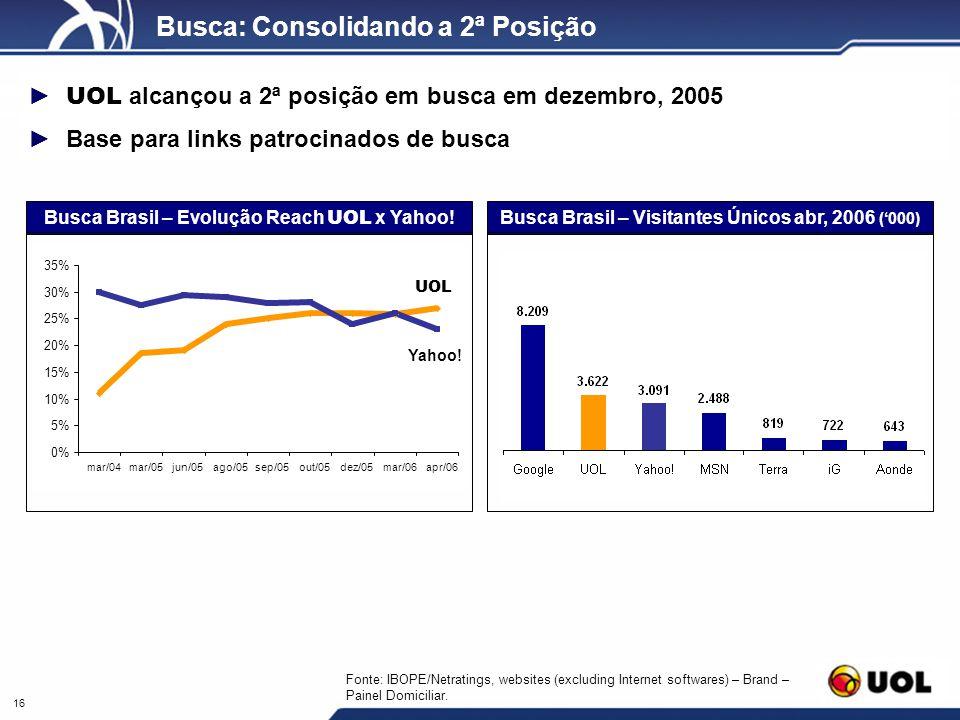 16 Busca: Consolidando a 2ª Posição UOL alcançou a 2ª posição em busca em dezembro, 2005 Base para links patrocinados de busca Fonte: IBOPE/Netratings