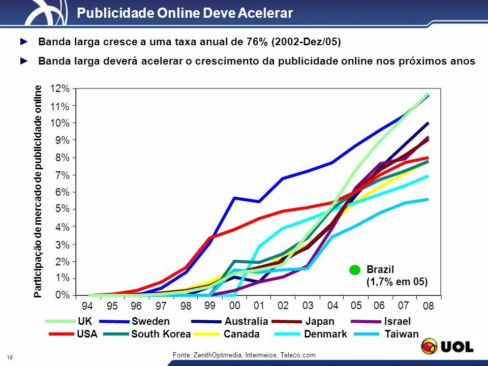 19 Fonte: ZenithOptmedia, Intermeios, Teleco.com Publicidade Online Deve Acelerar Banda larga cresce a uma taxa anual de 76% (2002-Dez/05) Banda larga