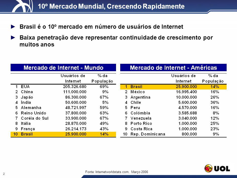 2 10º Mercado Mundial, Crescendo Rapidamente Fonte: Internetworldstats.com, Março 2006 Brasil é o 10º mercado em número de usuários de Internet Baixa