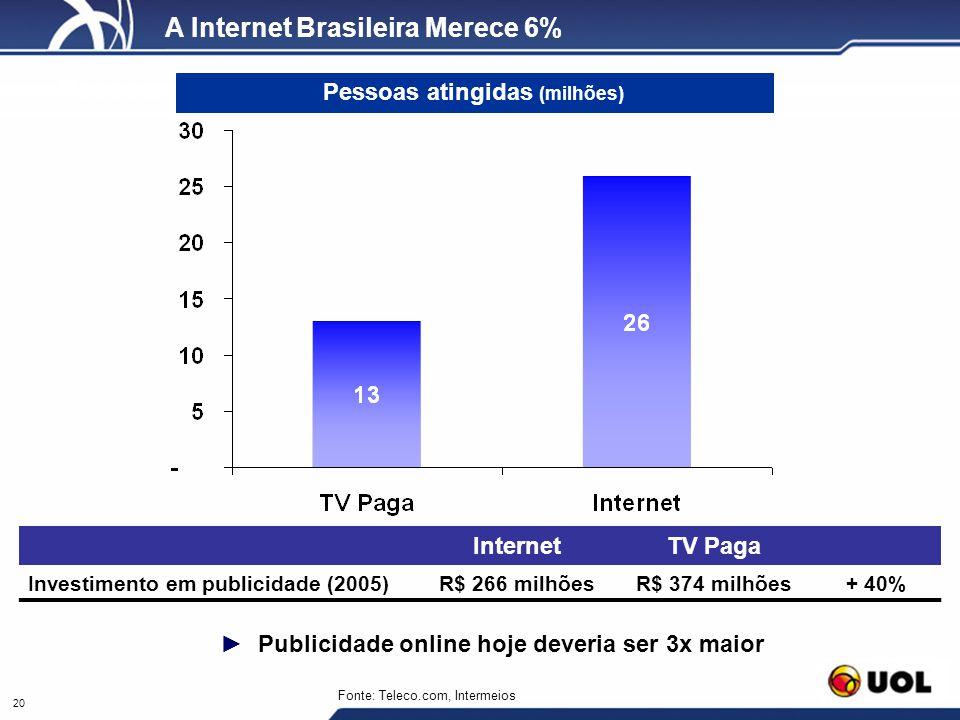 20 Pessoas atingidas com TV Paga e Banda Larga A Internet Brasileira Merece 6% Pessoas atingidas (milhões) Publicidade online hoje deveria ser 3x maio