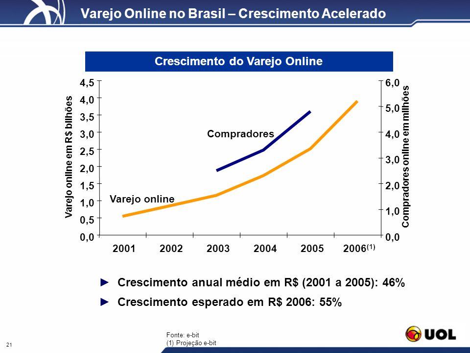 21 Varejo Online no Brasil – Crescimento Acelerado Crescimento do Varejo Online 0,0 0,5 1,0 1,5 2,0 2,5 3,0 3,5 4,0 4,5 200120022003200420052006 (1) 0