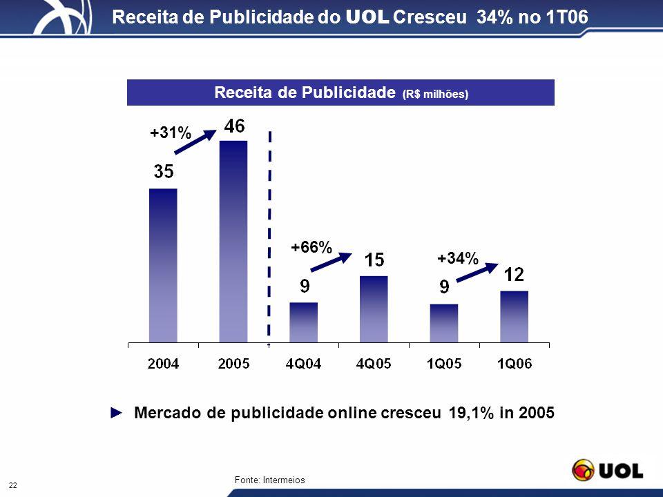 22 Receita de Publicidade do UOL Cresceu 34% no 1T06 Mercado de publicidade online cresceu 19,1% in 2005 Receita de Publicidade (R$ milhões) +31% +66%