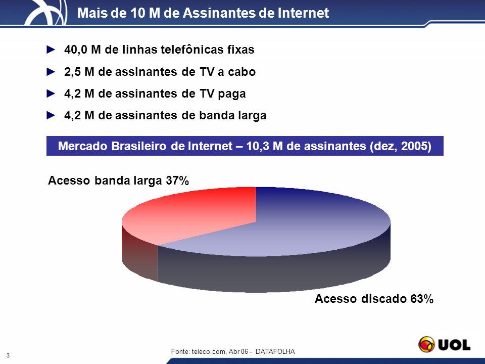 3 Mais de 10 M de Assinantes de Internet 40,0 M de linhas telefônicas fixas 2,5 M de assinantes de TV a cabo 4,2 M de assinantes de TV paga 4,2 M de a
