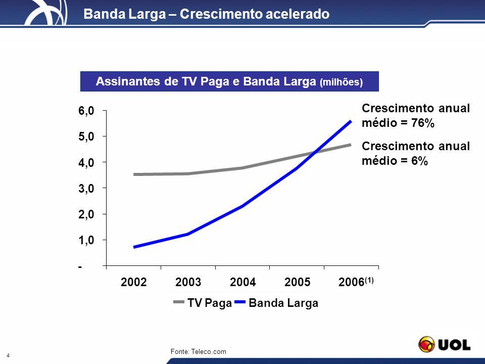 4 Banda Larga – Crescimento acelerado Assinantes de TV Paga e Banda Larga (milhões) - 1,0 2,0 3,0 4,0 5,0 6,0 20022003200420052006 (1) TV PagaBanda La