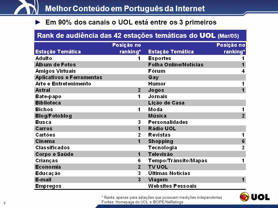 9 Rank de audiência das 42 estações temáticas do UOL (Mar/05) Melhor Conteúdo em Português da Internet * Ranks apenas para estações que possuem mediçõ