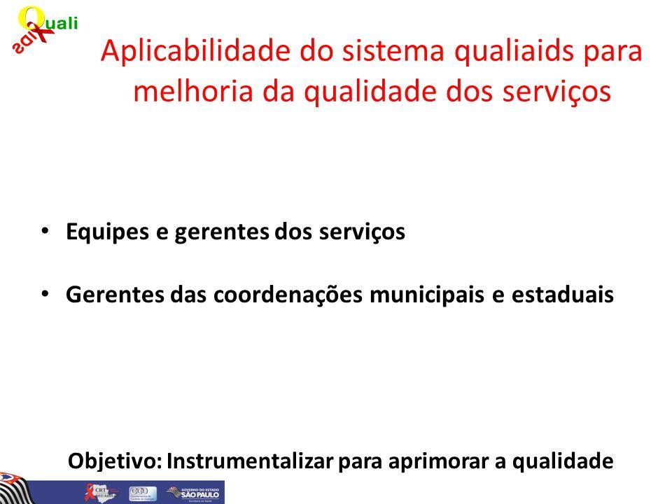 Aplicabilidade do sistema qualiaids para melhoria da qualidade dos serviços Objetivo: Instrumentalizar para aprimorar a qualidade Equipes e gerentes d