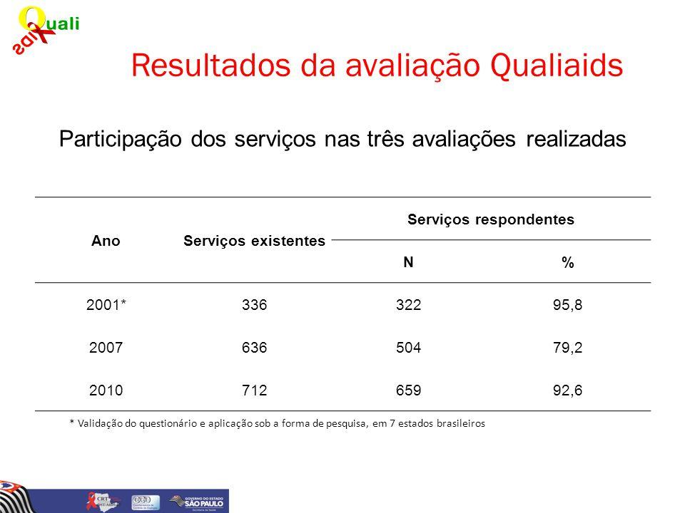 Resultados da avaliação Qualiaids Participação dos serviços nas três avaliações realizadas AnoServiços existentes Serviços respondentes N% 2001*336322