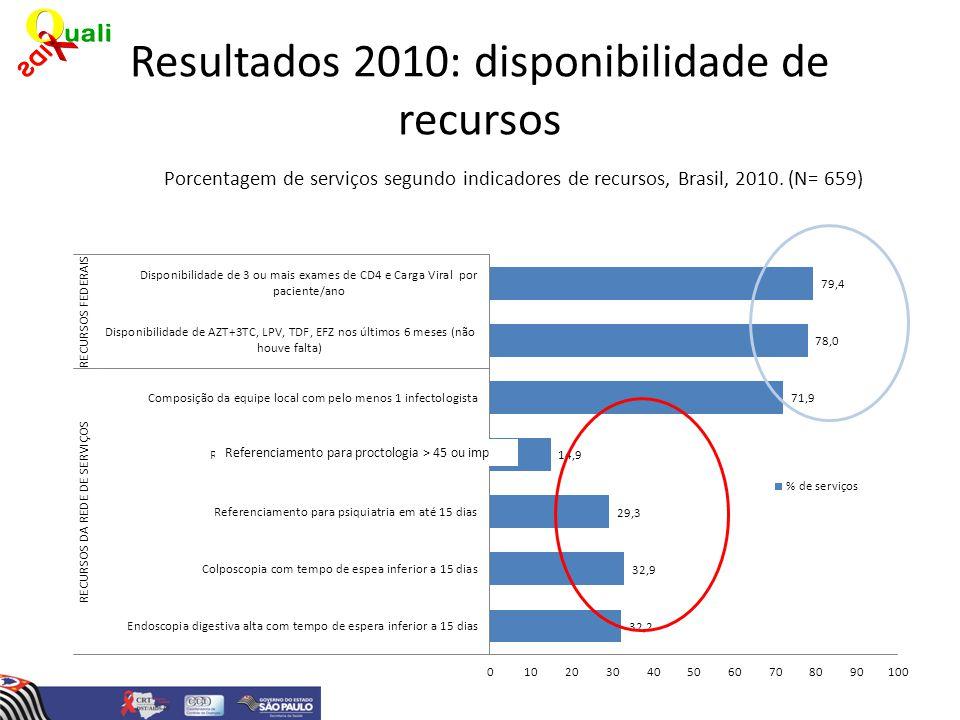 Resultados 2010: disponibilidade de recursos Porcentagem de serviços segundo indicadores de recursos, Brasil, 2010. (N= 659) Referenciamento para proc